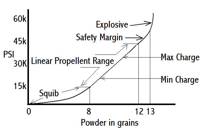 Image.Article.Iowegan.The Mystery of Smokeless Gunpowder.Pressure.Linear.Image.jpg